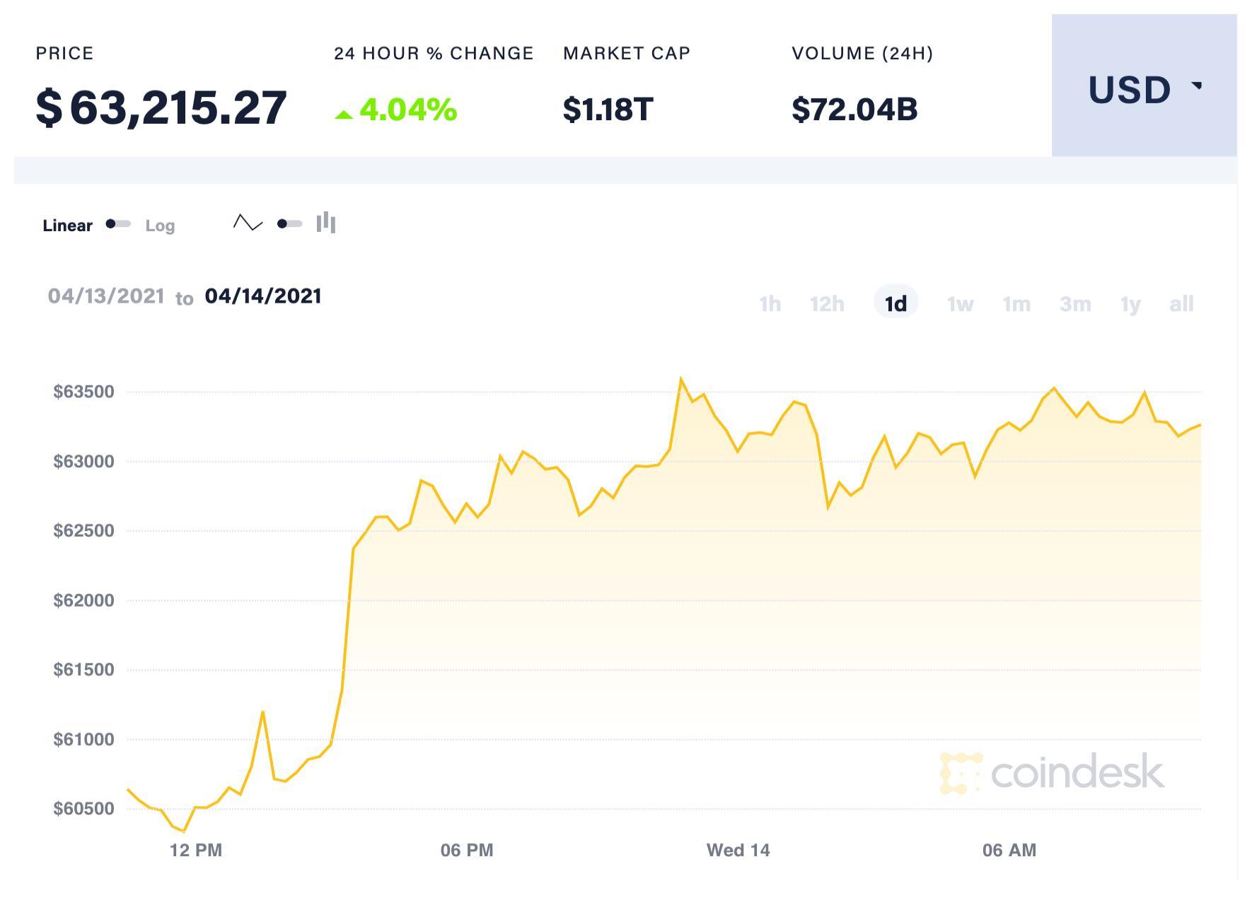 Nguyên nhân khiến Bitcoin lập mức đỉnh mới mọi thời đại